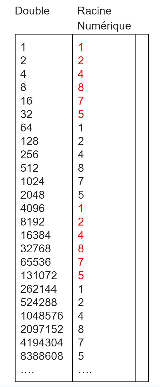 iamge du sytème binaire  montrant comment on a abouti au chiffre 9 dans le système de tradig ichimoku kinkohyo