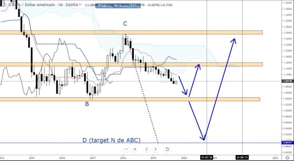 photo de graphique en trading range de la paire du forex eurusd sur ichimoku academy de khalid elbouzidi trader l'ichimoku.